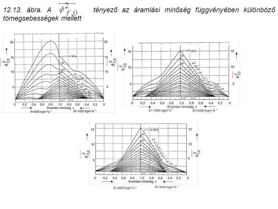 12.13. ábra. A tényező az áramlási minőség függvényében különböző tömegsebességek mellett
