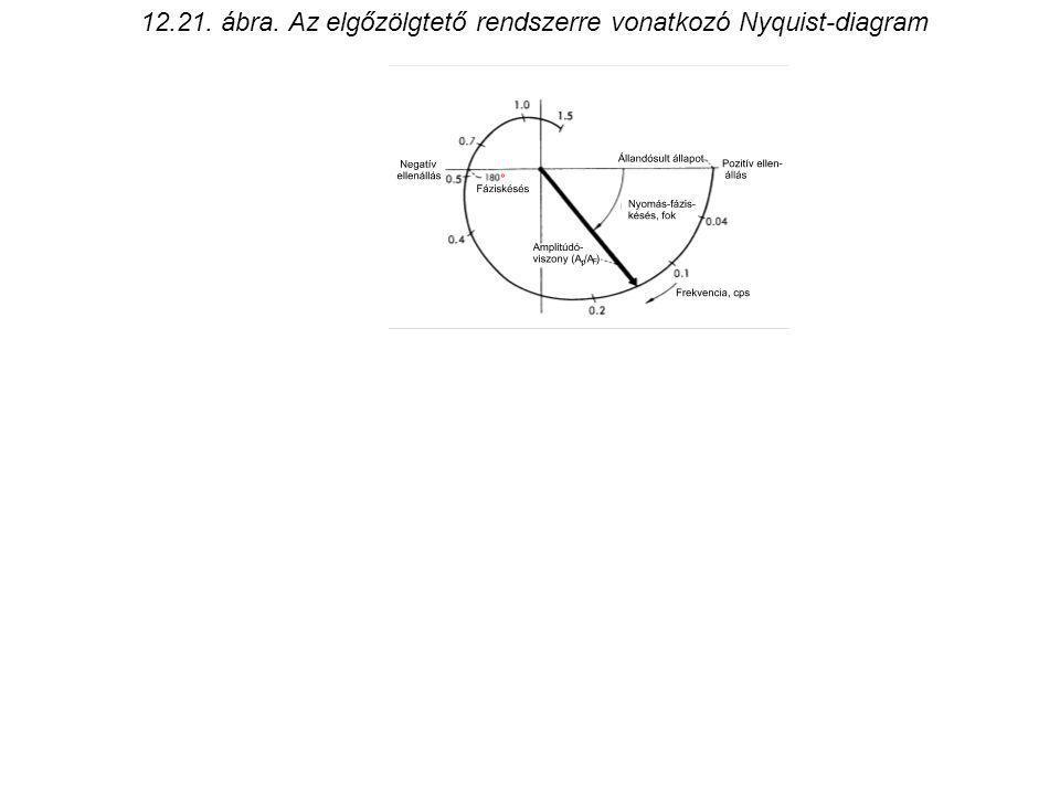 12.21. ábra. Az elgőzölgtető rendszerre vonatkozó Nyquist-diagram