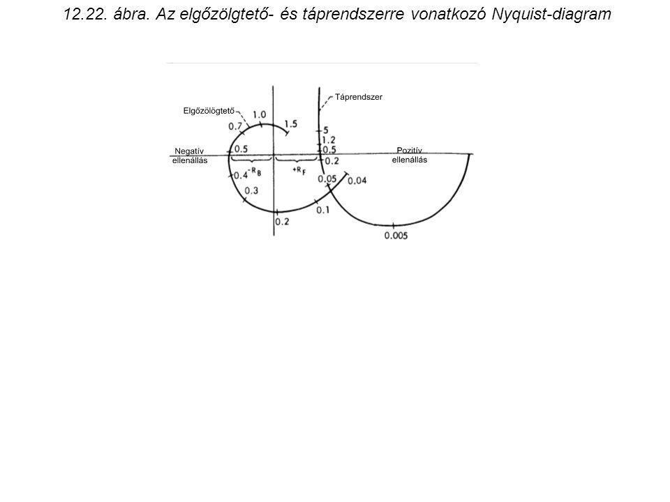 12.22. ábra. Az elgőzölgtető- és táprendszerre vonatkozó Nyquist-diagram