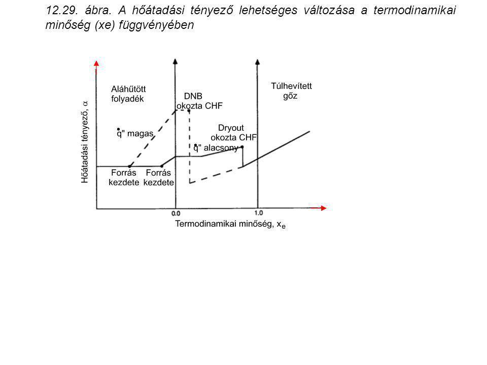 12.29. ábra. A hőátadási tényező lehetséges változása a termodinamikai minőség (xe) függvényében