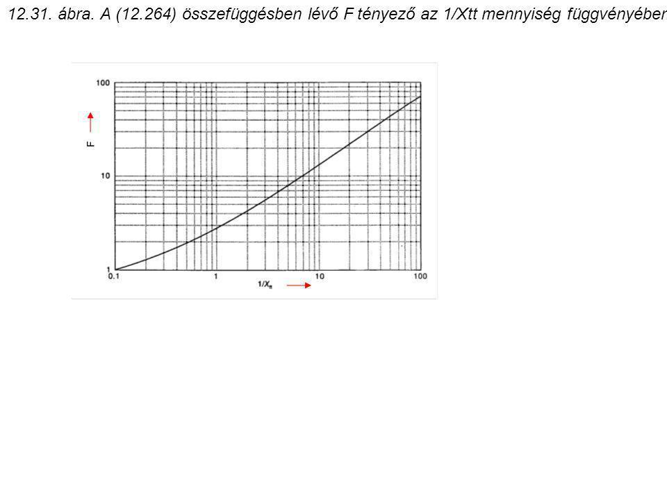 12.31. ábra. A (12.264) összefüggésben lévő F tényező az 1/Xtt mennyiség függvényében