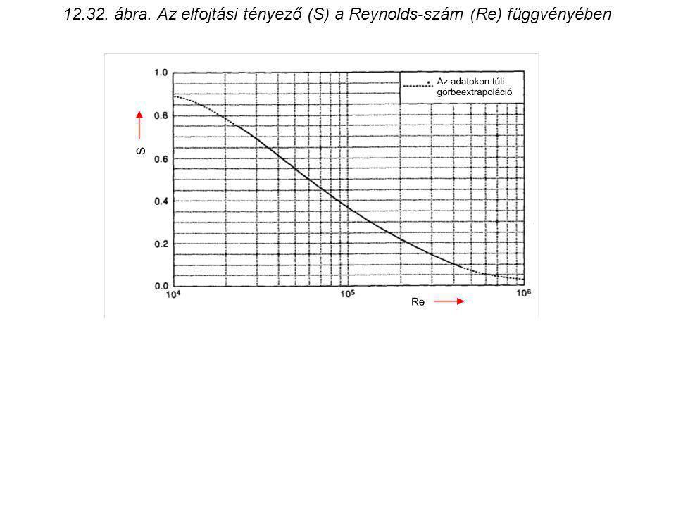12.32. ábra. Az elfojtási tényező (S) a Reynolds-szám (Re) függvényében