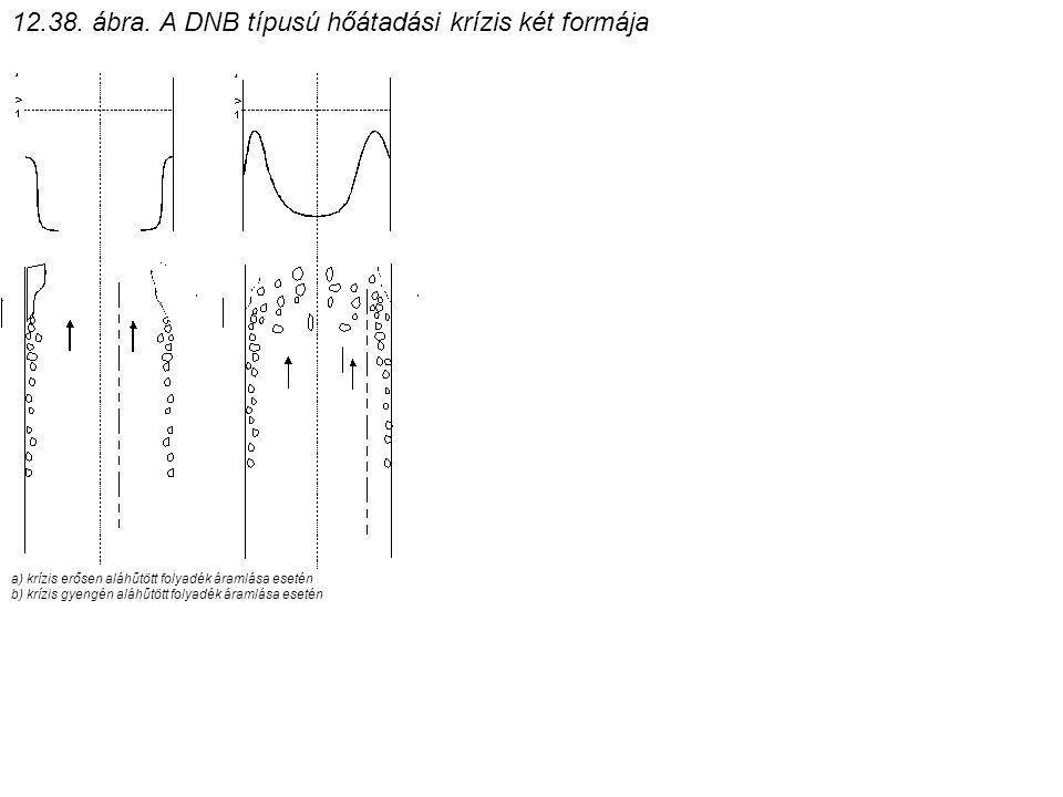 a) krízis erősen aláhűtött folyadék áramlása esetén b) krízis gyengén aláhűtött folyadék áramlása esetén 12.38.