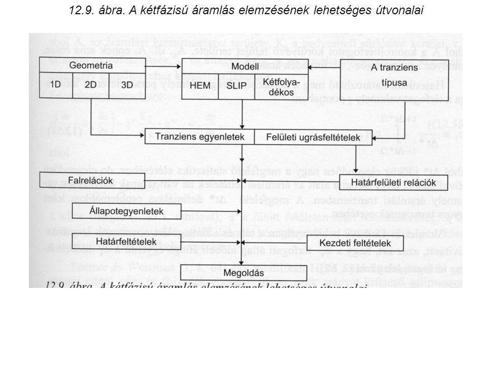 12.9. ábra. A kétfázisú áramlás elemzésének lehetséges útvonalai