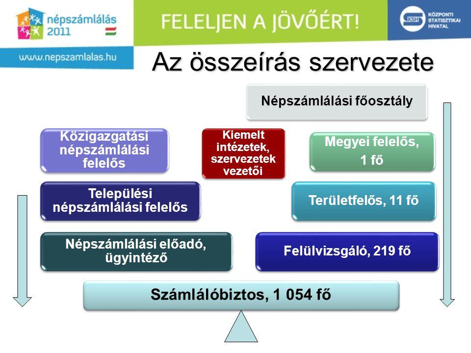 •Együttműködés az adatvédelmi biztos hivatalával: folyamat kontrollja.