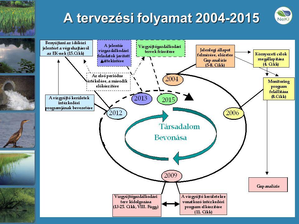 A tervezési folyamat 2004-2015