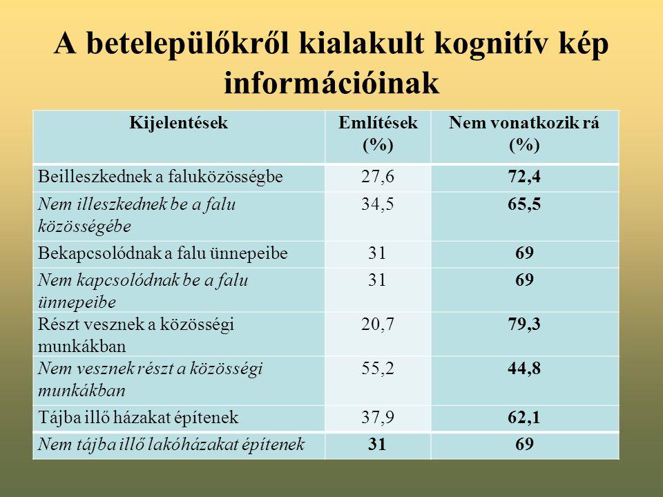 A betelepülőkről kialakult kognitív kép információinak KijelentésekEmlítések (%) Nem vonatkozik rá (%) Beilleszkednek a faluközösségbe27,672,4 Nem illeszkednek be a falu közösségébe 34,565,5 Bekapcsolódnak a falu ünnepeibe3169 Nem kapcsolódnak be a falu ünnepeibe 3169 Részt vesznek a közösségi munkákban 20,779,3 Nem vesznek részt a közösségi munkákban 55,244,8 Tájba illő házakat építenek37,962,1 Nem tájba illő lakóházakat építenek3169