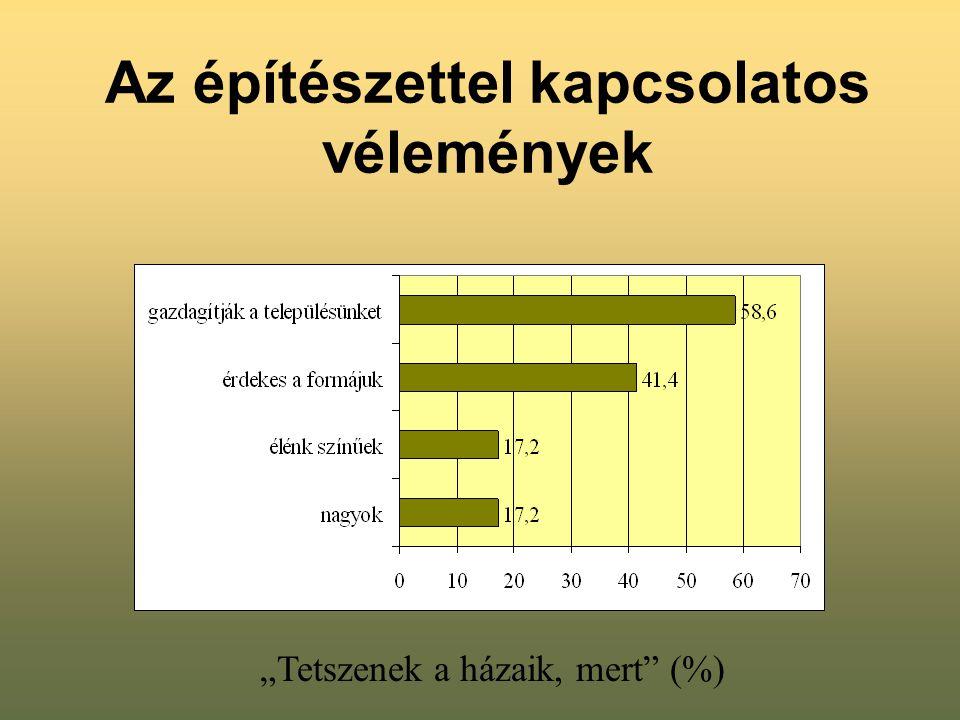 """Az építészettel kapcsolatos vélemények """"Tetszenek a házaik, mert"""" (%)"""