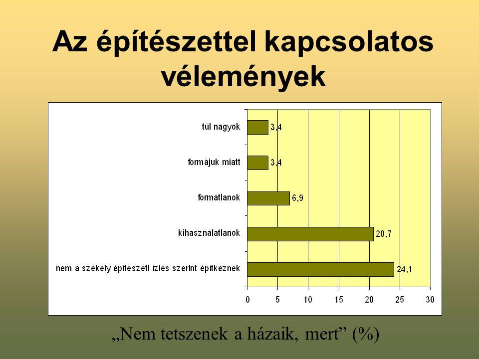 """Az építészettel kapcsolatos vélemények """"Nem tetszenek a házaik, mert"""" (%)"""