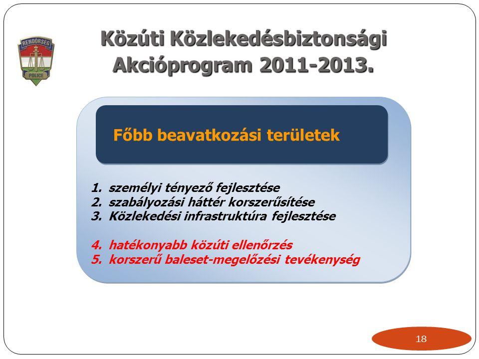 Közúti Közlekedésbiztonsági Akcióprogram 2011-2013. 18 1.személyi tényező fejlesztése 2.szabályozási háttér korszerűsítése 3.Közlekedési infrastruktúr
