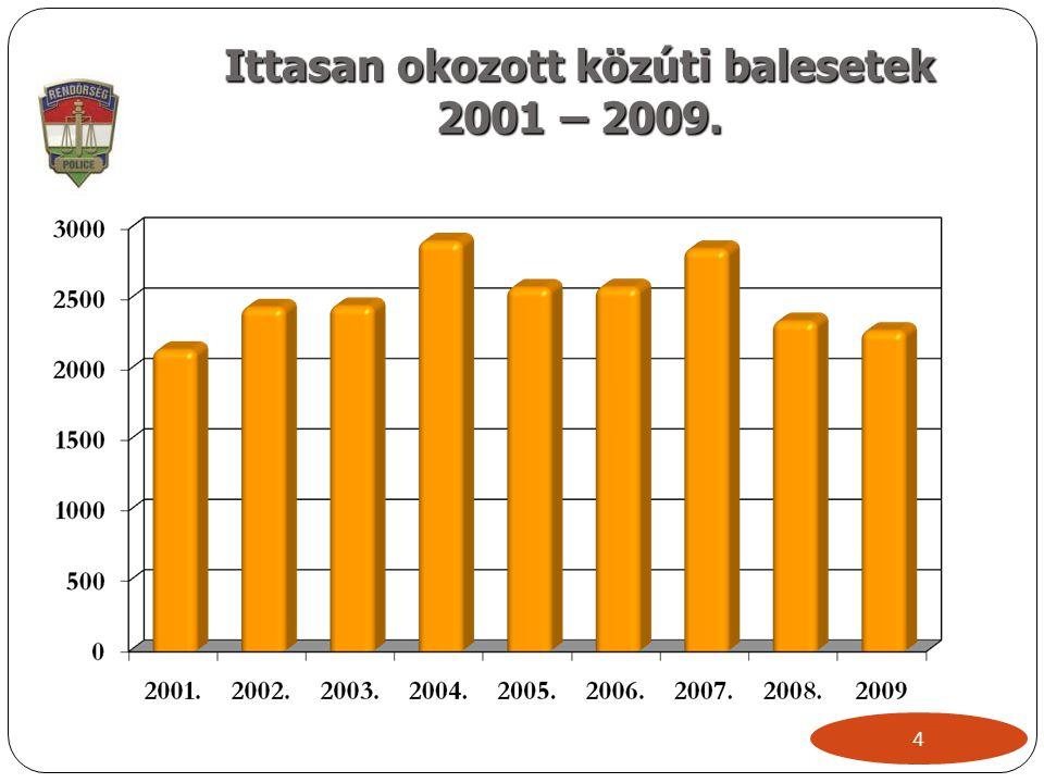 Ittasan okozott közúti balesetek 2001 – 2009. 4