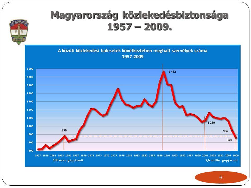 Magyarország közlekedésbiztonsága 1957 – 2009. 6
