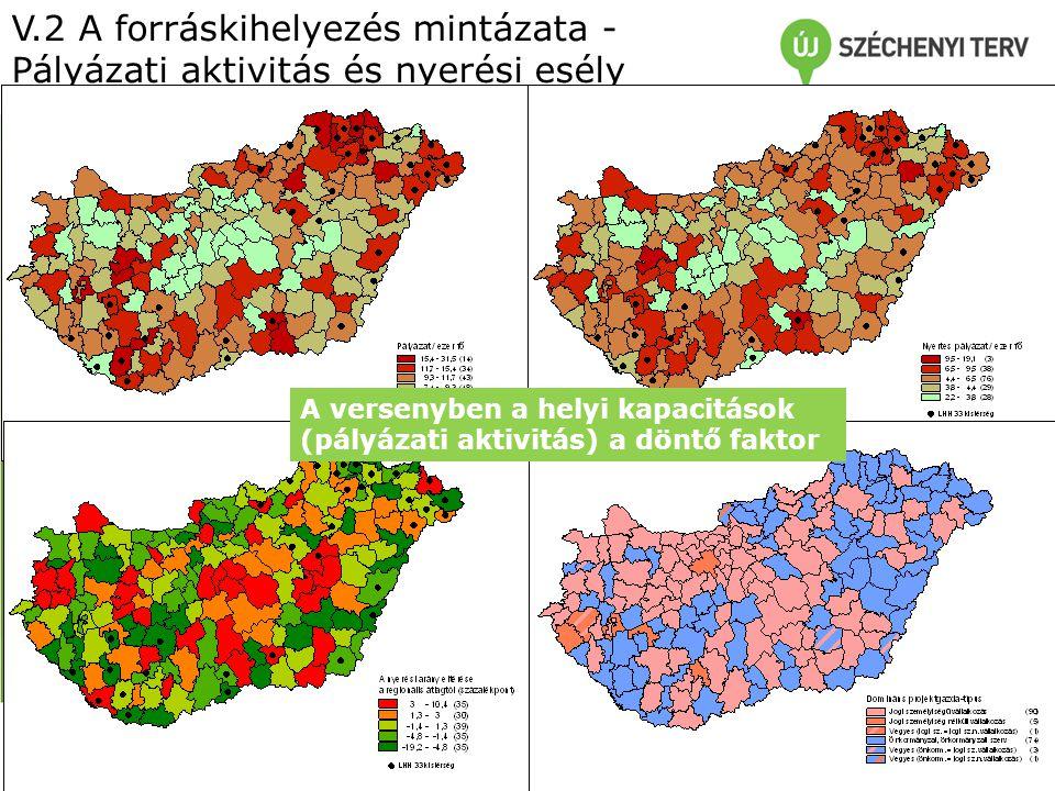 V.2 A forráskihelyezés mintázata - Pályázati aktivitás és nyerési esély A versenyben a helyi kapacitások (pályázati aktivitás) a döntő faktor