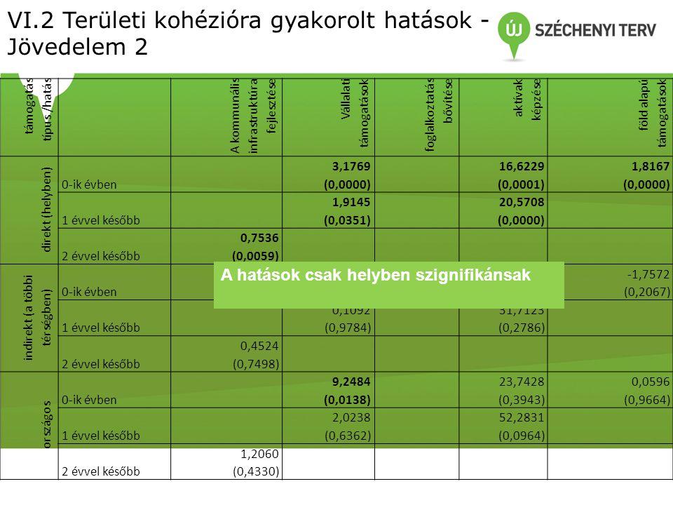 VI.2 Területi kohézióra gyakorolt hatások - Jövedelem 2 támogatás típus /hatás A kommunális infrastruktúra fejlesztése Vállalati támogatások foglalkoztatás bővítése aktívak képzése föld alapú támogatások direkt (helyben) 0-ik évben 3,176916,62291,8167 (0,0000)(0,0001)(0,0000) 1 évvel később 1,914520,5708 (0,0351)(0,0000) 2 évvel később 0,7536 (0,0059) indirekt (a többi térségben) 0-ik évben 6,07147,1198-1,7572 (0,0833)(0,7820)(0,2067) 1 évvel később 0,109231,7123 (0,9784)(0,2786) 2 évvel később 0,4524 (0,7498) országos 0-ik évben 9,248423,74280,0596 (0,0138)(0,3943)(0,9664) 1 évvel később 2,023852,2831 (0,6362)(0,0964) 2 évvel később 1,2060 (0,4330) A hatások csak helyben szignifikánsak