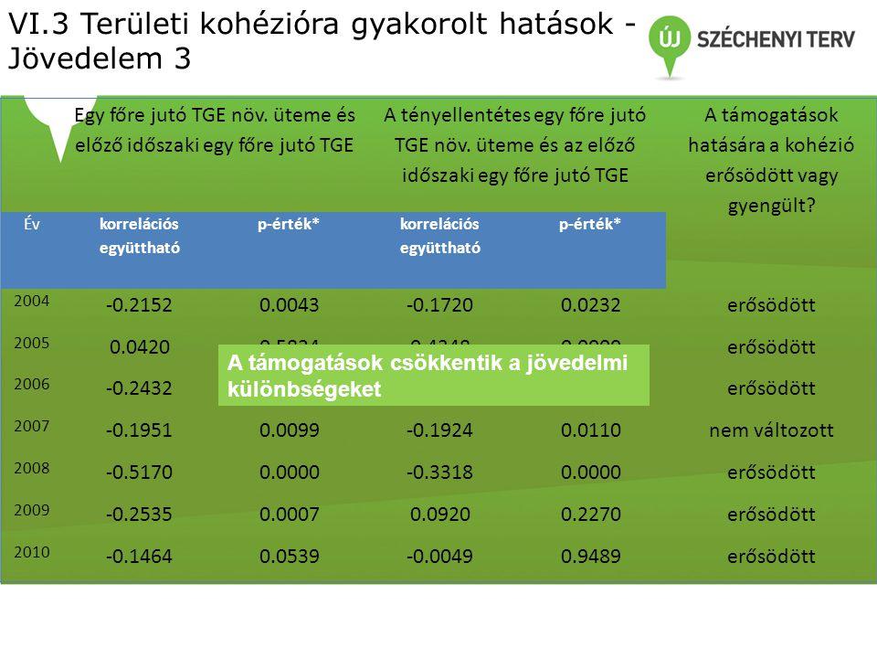 VI.3 Területi kohézióra gyakorolt hatások - Jövedelem 3 Egy főre jutó TGE növ.