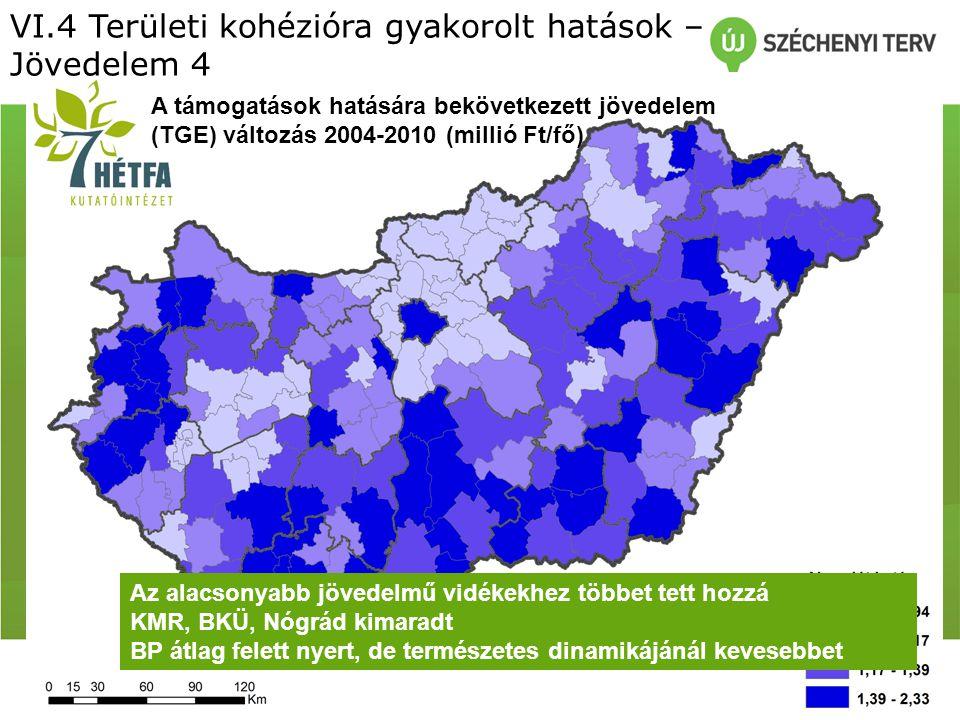 A támogatások hatására bekövetkezett jövedelem (TGE) változás 2004-2010 (millió Ft/fő) VI.4 Területi kohézióra gyakorolt hatások – Jövedelem 4 Az alacsonyabb jövedelmű vidékekhez többet tett hozzá KMR, BKÜ, Nógrád kimaradt BP átlag felett nyert, de természetes dinamikájánál kevesebbet
