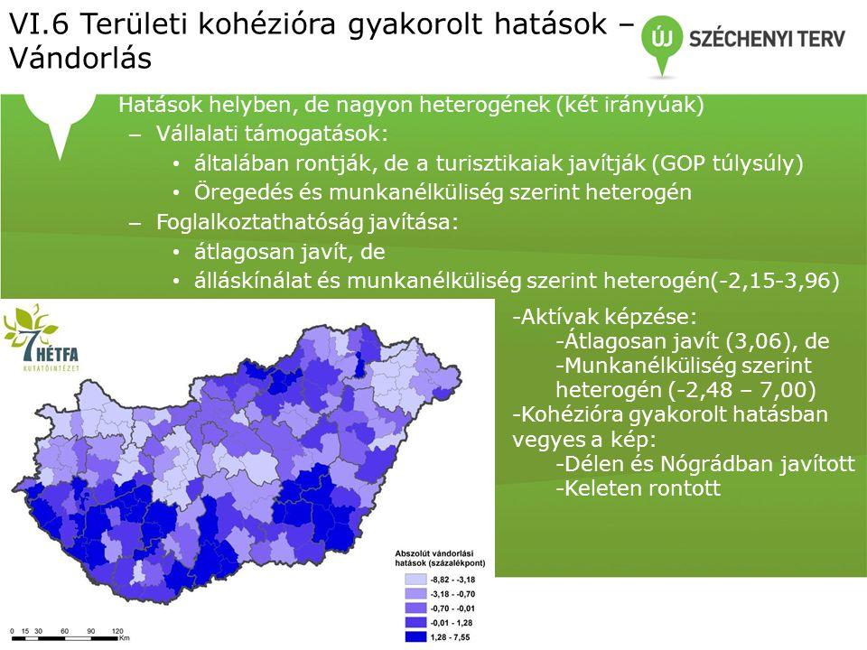 • Hatások helyben, de nagyon heterogének (két irányúak) – Vállalati támogatások: • általában rontják, de a turisztikaiak javítják (GOP túlysúly) • Öregedés és munkanélküliség szerint heterogén – Foglalkoztathatóság javítása: • átlagosan javít, de • álláskínálat és munkanélküliség szerint heterogén(-2,15-3,96) VI.6 Területi kohézióra gyakorolt hatások – Vándorlás -Aktívak képzése: -Átlagosan javít (3,06), de -Munkanélküliség szerint heterogén (-2,48 – 7,00) -Kohézióra gyakorolt hatásban vegyes a kép: -Délen és Nógrádban javított -Keleten rontott