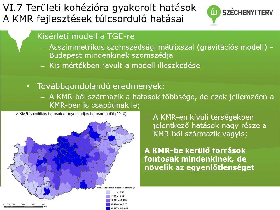 • Kísérleti modell a TGE-re – Asszimmetrikus szomszédsági mátrixszal (gravitációs modell) – Budapest mindenkinek szomszédja – Kis mértékben javult a modell illeszkedése • Továbbgondolandó eredmények: – A KMR-ből származik a hatások többsége, de ezek jellemzően a KMR-ben is csapódnak le; VI.7 Területi kohézióra gyakorolt hatások – A KMR fejlesztések túlcsorduló hatásai – A KMR-en kívüli térségekben jelentkező hatások nagy része a KMR-ből származik vagyis; A KMR-be kerülő források fontosak mindenkinek, de növelik az egyenlőtlenséget