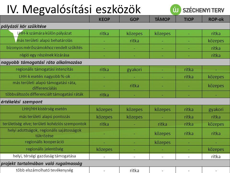 IV. Megvalósítási eszközök KEOPGOPTÁMOPTIOPROP-ok pályázói kör szűkítése LHH-k számára külön pályázat ritkaközepes -ritka más területi alapú behatárol