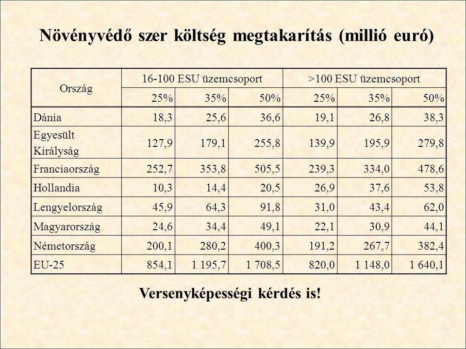 Növényvédő szer költség megtakarítás (millió euró) Ország 16-100 ESU üzemcsoport>100 ESU üzemcsoport 25%35%50%25%35%50% Dánia18,325,636,619,126,838,3