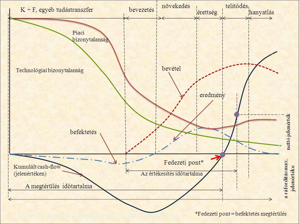 Fedezeti pont* Az értékesítés időtartalma érettség növekedés bevezetés Technológiai bizonytalanság Kumulált cash-flow (jelenértéken) befektetés A megt