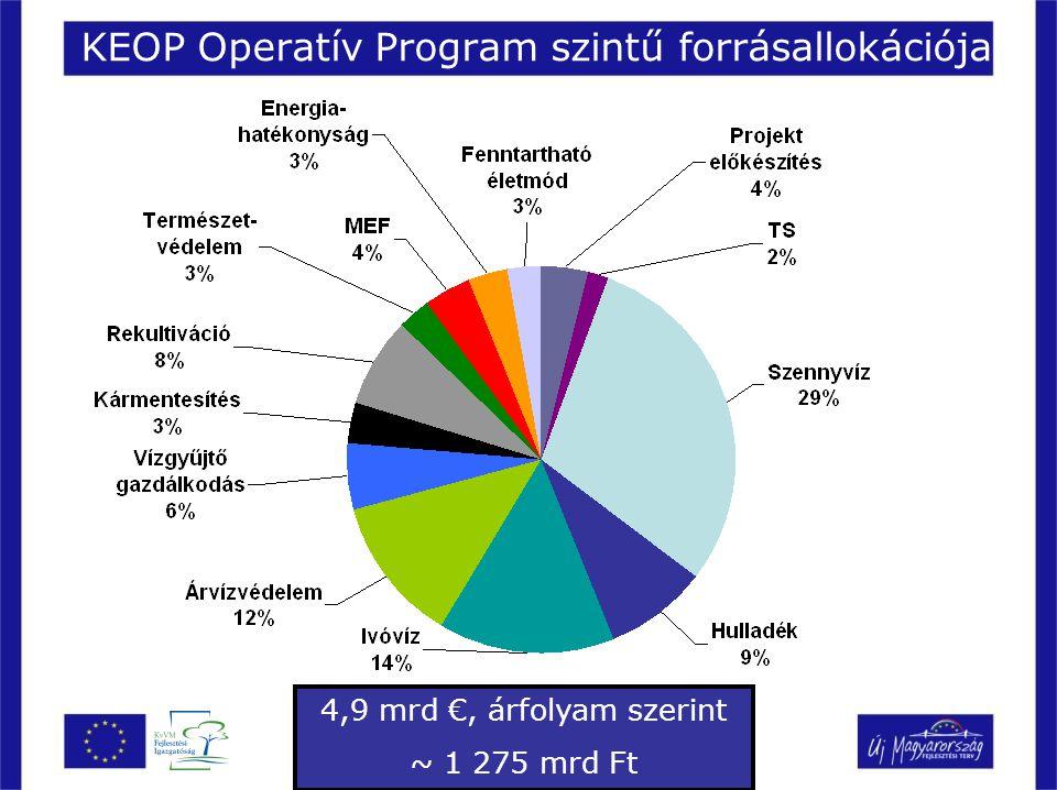 KEOP Operatív Program szintű forrásallokációja 4,9 mrd €, árfolyam szerint ~ 1 275 mrd Ft