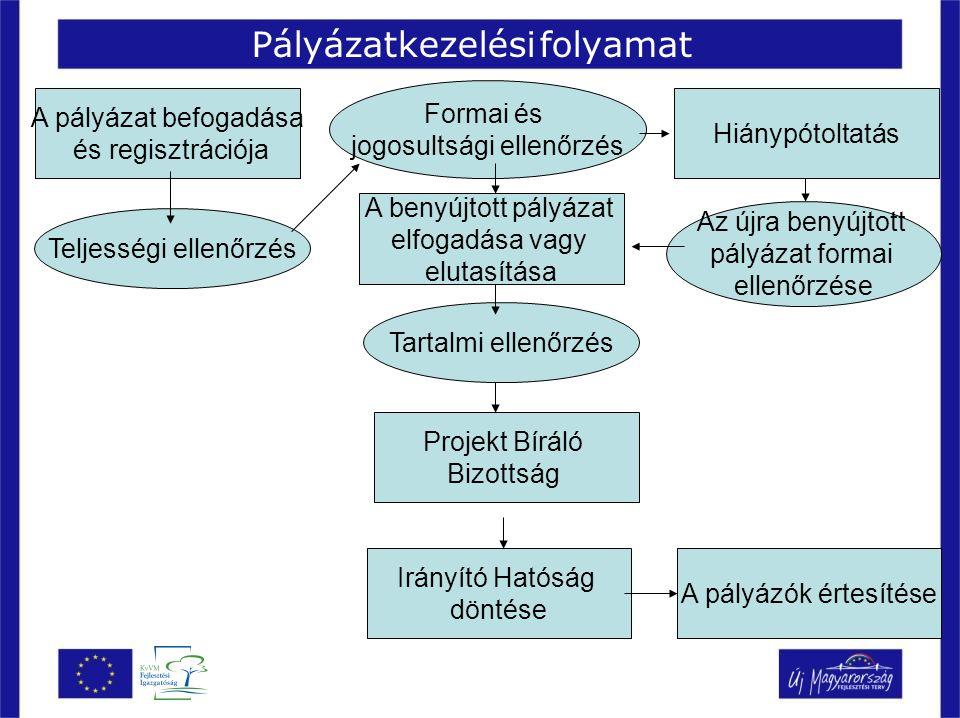 Pályázatkezelési folyamat A pályázat befogadása és regisztrációja Teljességi ellenőrzés Formai és jogosultsági ellenőrzés Hiánypótoltatás Az újra beny