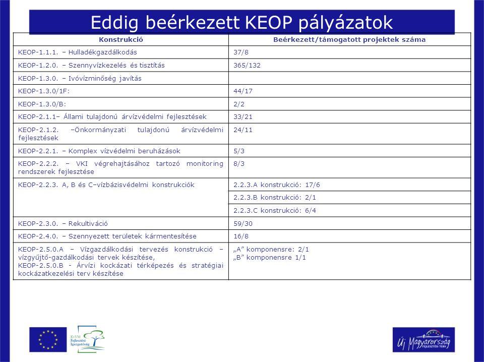 Eddig beérkezett KEOP pályázatok KonstrukcióBeérkezett/támogatott projektek száma KEOP-1.1.1. – Hulladékgazdálkodás37/8 KEOP-1.2.0. – Szennyvízkezelés