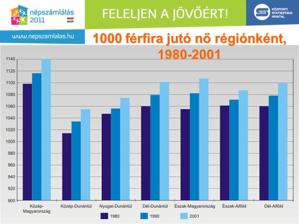 10 1000 férfira jutó nő régiónként, 1980-2001