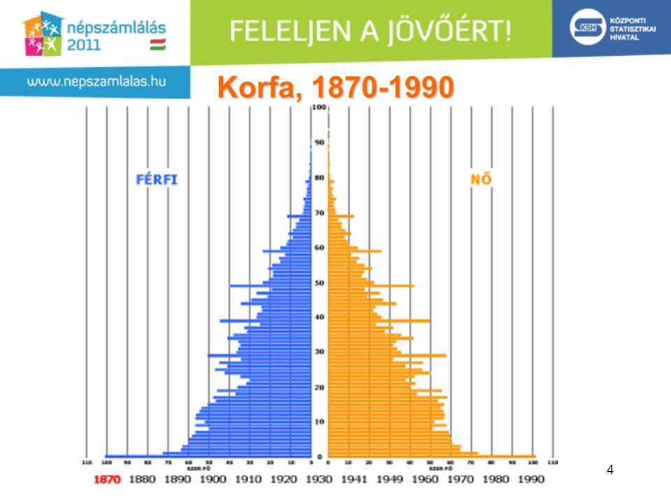 15 Lakások szobaszáma, 1970-2001