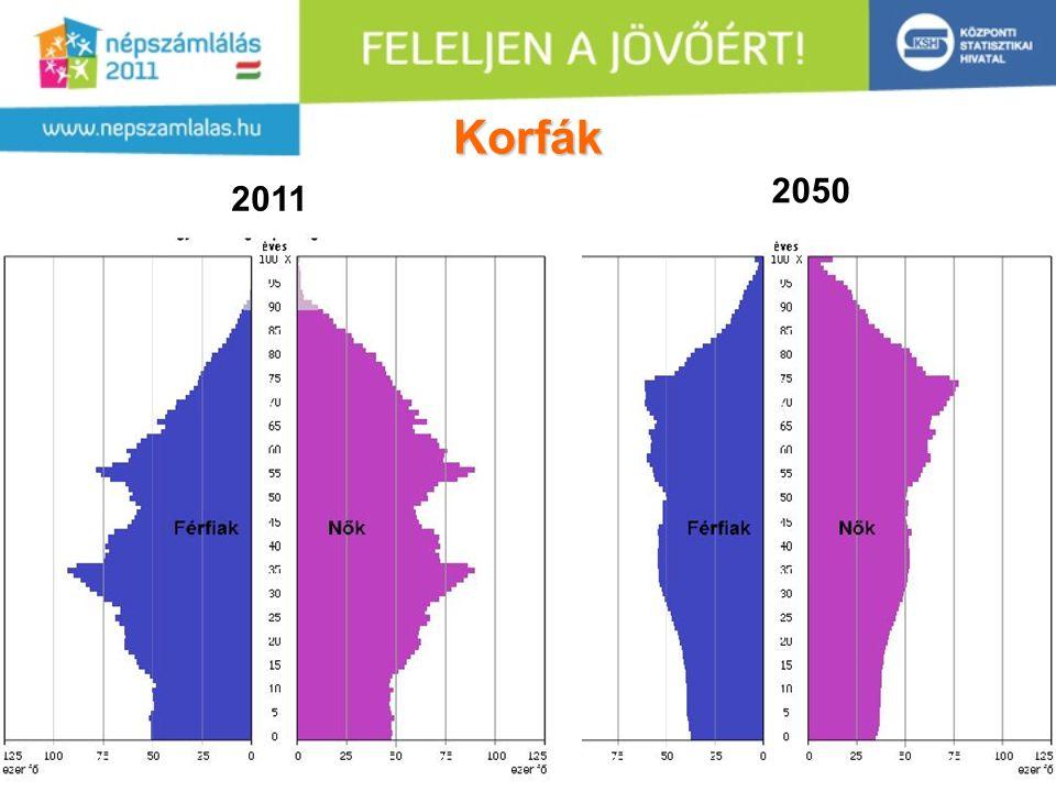 6 Korfák 2050 2011