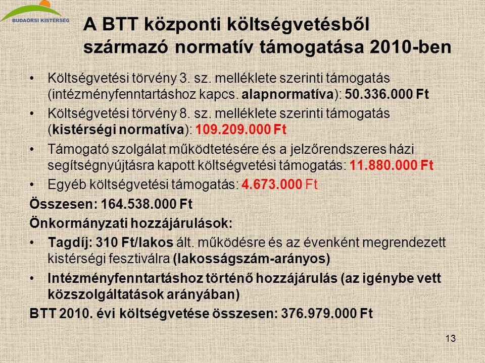 13 A BTT központi költségvetésből származó normatív támogatása 2010-ben •Költségvetési törvény 3.