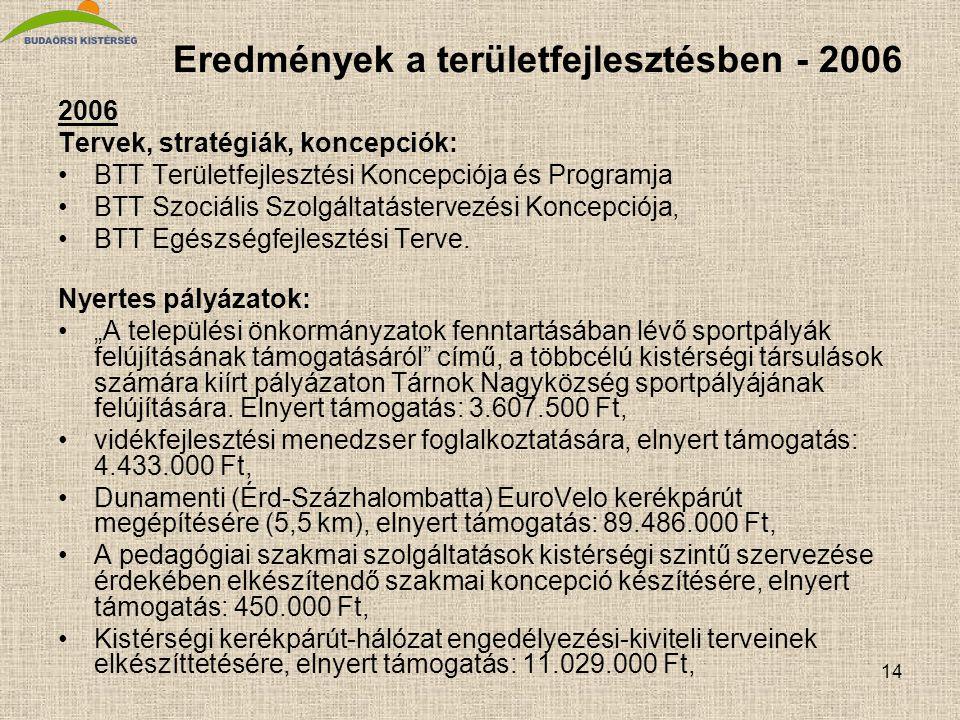 14 Eredmények a területfejlesztésben - 2006 2006 Tervek, stratégiák, koncepciók: •BTT Területfejlesztési Koncepciója és Programja •BTT Szociális Szolgáltatástervezési Koncepciója, •BTT Egészségfejlesztési Terve.