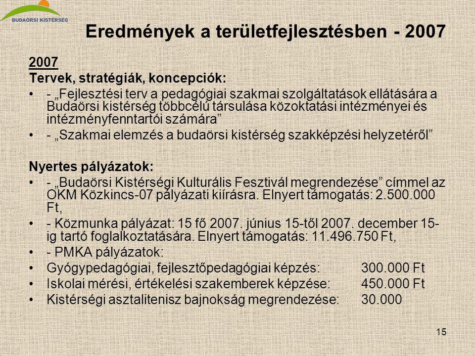 """15 Eredmények a területfejlesztésben - 2007 2007 Tervek, stratégiák, koncepciók: •- """"Fejlesztési terv a pedagógiai szakmai szolgáltatások ellátására a Budaörsi kistérség többcélú társulása közoktatási intézményei és intézményfenntartói számára •- """"Szakmai elemzés a budaörsi kistérség szakképzési helyzetéről Nyertes pályázatok: •- """"Budaörsi Kistérségi Kulturális Fesztivál megrendezése címmel az OKM Közkincs-07 pályázati kiírásra."""