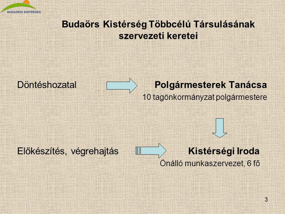 3 Budaörs Kistérség Többcélú Társulásának szervezeti keretei Döntéshozatal Polgármesterek Tanácsa 10 tagönkormányzat polgármestere Előkészítés, végrehajtás Kistérségi Iroda Önálló munkaszervezet, 6 fő