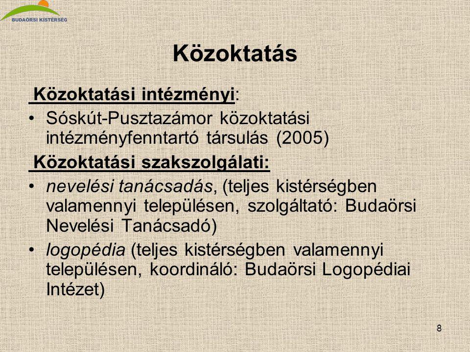 8 Közoktatás Közoktatási intézményi: •Sóskút-Pusztazámor közoktatási intézményfenntartó társulás (2005) Közoktatási szakszolgálati: •nevelési tanácsadás, (teljes kistérségben valamennyi településen, szolgáltató: Budaörsi Nevelési Tanácsadó) •logopédia (teljes kistérségben valamennyi településen, koordináló: Budaörsi Logopédiai Intézet)