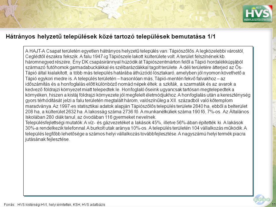 11 A HAJT-A Csapat területén egyetlen hátrányos helyzetű település van: Tápiószőlős. A legközelebbi várostól, Ceglédtől északra fekszik. A falu 1947-i