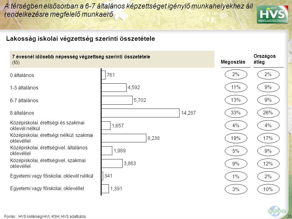 26 Forrás:HVS kistérségi HVI, KSH, HVS adatbázis Lakosság iskolai végzettség szerinti összetétele A térségben elsősorban a 6-7 általános képzettséget igénylő munkahelyekhez áll rendelkezésre megfelelő munkaerő 7 évesnél idősebb népesség végzettség szerinti összetétele (fő) 0 általános 1-5 általános 6-7 általános 8 általános Középiskolai, érettségi és szakmai oklevél nélkül Középiskolai, érettségi nélkül, szakmai oklevéllel Középiskolai, érettségivel, általános oklevéllel Középiskolai, érettségivel, szakmai oklevéllel Egyetemi vagy főiskolai, oklevél nélkül Egyetemi vagy főiskolai, oklevéllel Megoszlás 2% 13% 5% 1% 4% Országos átlag 2% 9% 2% 4% 11% 33% 9% 3% 19% 9% 26% 12% 10% 17%
