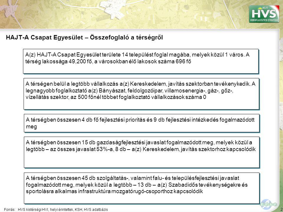 2 Forrás:HVS kistérségi HVI, helyi érintettek, KSH, HVS adatbázis HAJT-A Csapat Egyesület – Összefoglaló a térségről A térségen belül a legtöbb vállal