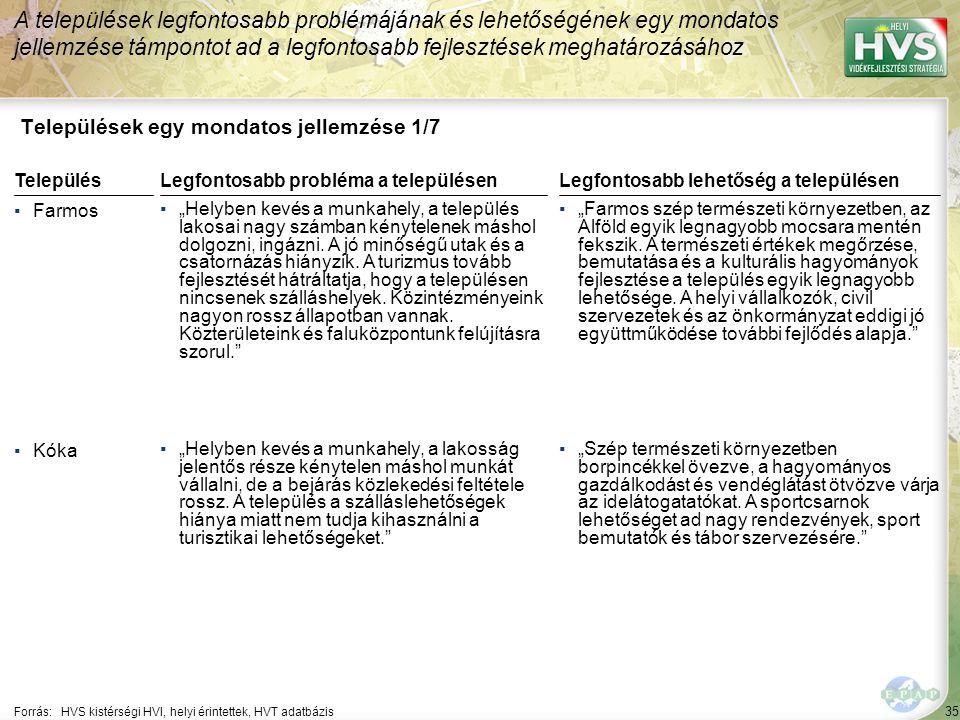 """35 Települések egy mondatos jellemzése 1/7 A települések legfontosabb problémájának és lehetőségének egy mondatos jellemzése támpontot ad a legfontosabb fejlesztések meghatározásához Forrás:HVS kistérségi HVI, helyi érintettek, HVT adatbázis TelepülésLegfontosabb probléma a településen ▪Farmos ▪""""Helyben kevés a munkahely, a település lakosai nagy számban kénytelenek máshol dolgozni, ingázni."""