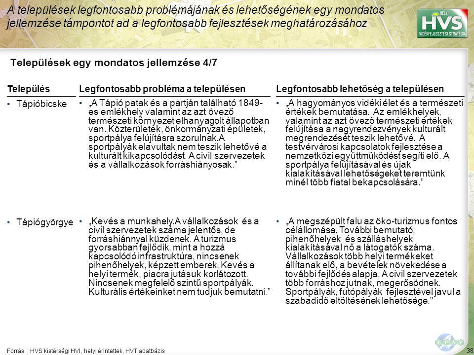 """38 Települések egy mondatos jellemzése 4/7 A települések legfontosabb problémájának és lehetőségének egy mondatos jellemzése támpontot ad a legfontosabb fejlesztések meghatározásához Forrás:HVS kistérségi HVI, helyi érintettek, HVT adatbázis TelepülésLegfontosabb probléma a településen ▪Tápióbicske ▪""""A Tápió patak és a partján található 1849- es emlékhely valamint az azt övező természeti környezet elhanyagolt állapotban van."""