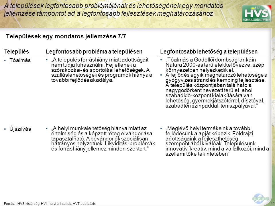 """41 Települések egy mondatos jellemzése 7/7 A települések legfontosabb problémájának és lehetőségének egy mondatos jellemzése támpontot ad a legfontosabb fejlesztések meghatározásához Forrás:HVS kistérségi HVI, helyi érintettek, HVT adatbázis TelepülésLegfontosabb probléma a településen ▪Tóalmás ▪""""A település forráshiány miatt adottságait nem tudja kihasználni."""