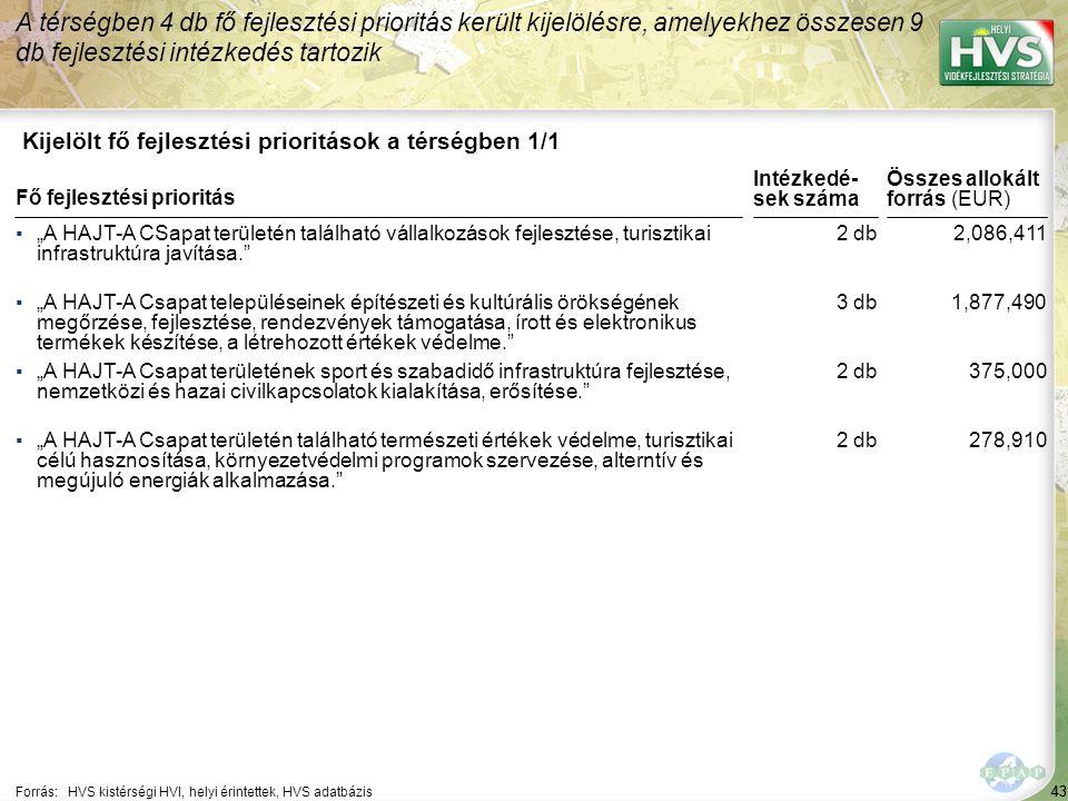 43 Kijelölt fő fejlesztési prioritások a térségben 1/1 A térségben 4 db fő fejlesztési prioritás került kijelölésre, amelyekhez összesen 9 db fejleszt