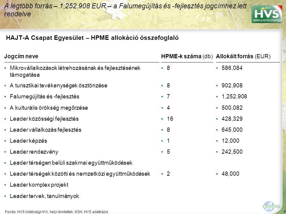 4 Forrás: HVS kistérségi HVI, helyi érintettek, KSH, HVS adatbázis A legtöbb forrás – 1,252,908 EUR – a Falumegújítás és -fejlesztés jogcímhez lett rendelve HAJT-A Csapat Egyesület – HPME allokáció összefoglaló Jogcím neveHPME-k száma (db)Allokált forrás (EUR) ▪Mikrovállalkozások létrehozásának és fejlesztésének támogatása ▪8▪8▪586,084 ▪A turisztikai tevékenységek ösztönzése▪8▪8▪902,908 ▪Falumegújítás és -fejlesztés▪7▪7▪1,252,908 ▪A kulturális örökség megőrzése▪4▪4▪500,082 ▪Leader közösségi fejlesztés▪16▪428,329 ▪Leader vállalkozás fejlesztés▪8▪8▪645,000 ▪Leader képzés▪1▪1▪12,000 ▪Leader rendezvény▪5▪5▪242,500 ▪Leader térségen belüli szakmai együttműködések ▪Leader térségek közötti és nemzetközi együttműködések▪2▪2▪48,000 ▪Leader komplex projekt ▪Leader tervek, tanulmányok