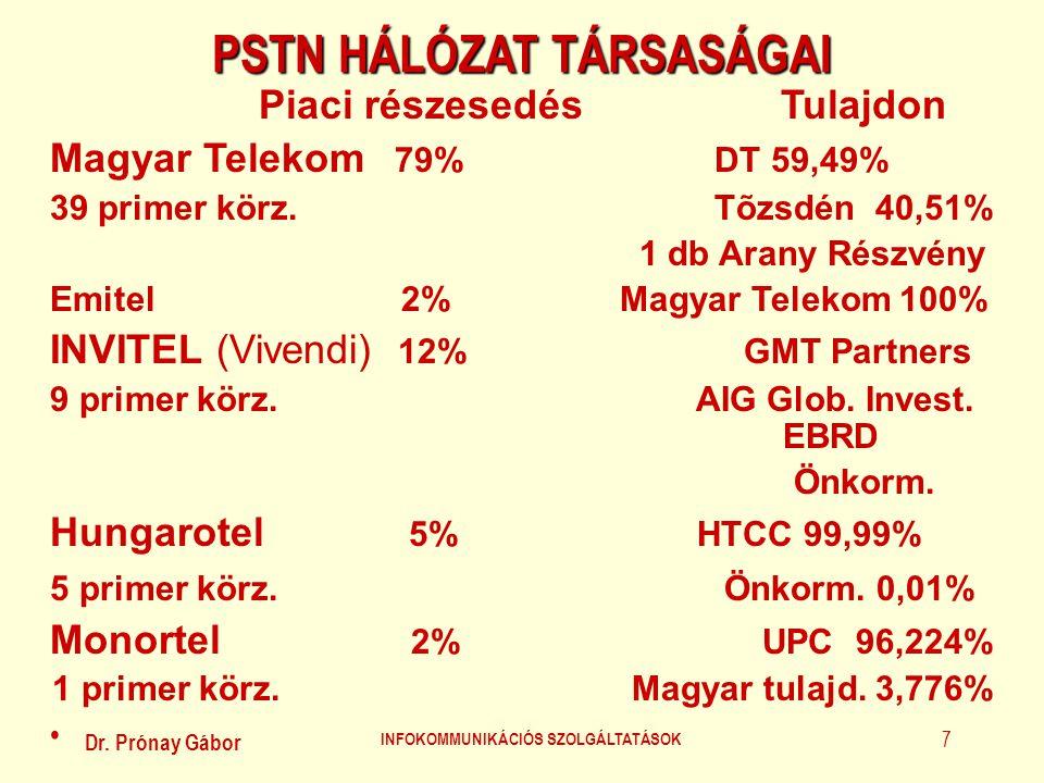 Dr. Prónay Gábor INFOKOMMUNIKÁCIÓS SZOLGÁLTATÁSOK 7 PSTN HÁLÓZAT TÁRSASÁGAI Piaci részesedésTulajdon Magyar Telekom 79% DT 59,49% 39 primer körz. Tõzs