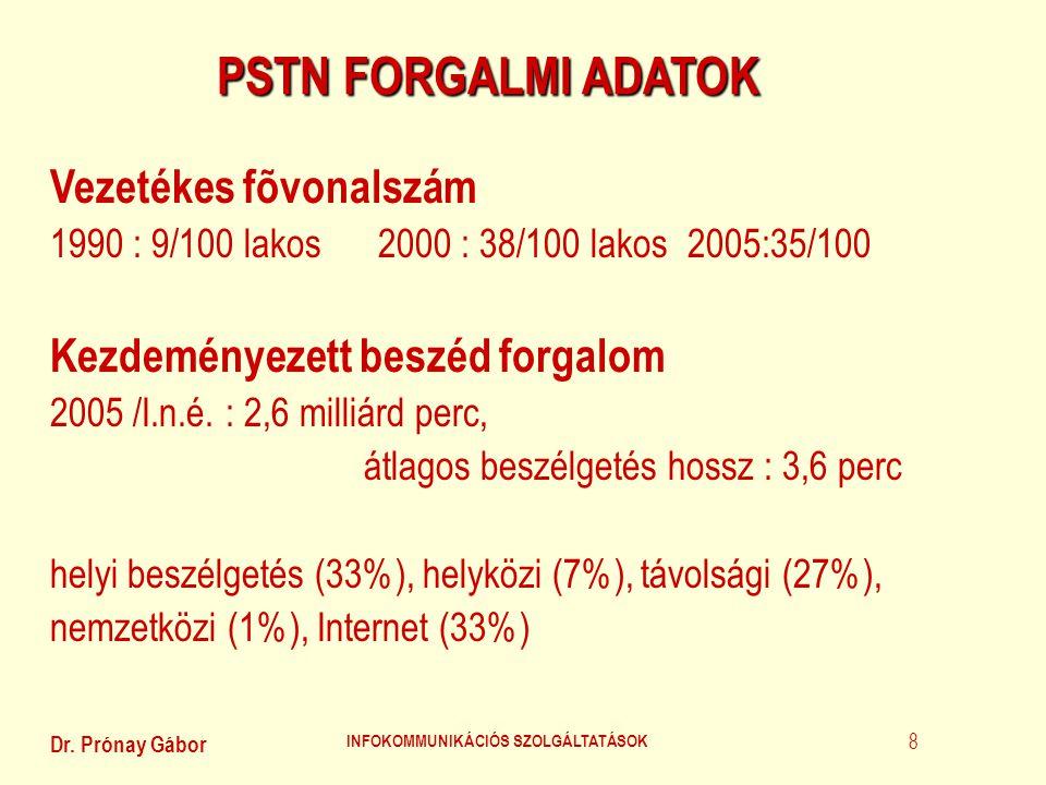 Dr. Prónay Gábor INFOKOMMUNIKÁCIÓS SZOLGÁLTATÁSOK 8 PSTN FORGALMI ADATOK Vezetékes fõvonalszám 1990 : 9/100 lakos 2000 : 38/100 lakos 2005:35/100 Kezd