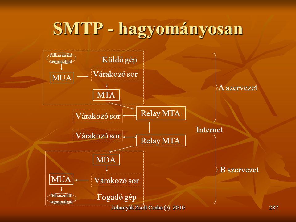 SMTP - hagyományosan Johanyák Zsolt Csaba (c) 2010287 felhasználó terminálnál MUA Várakozó sor MTA Relay MTA MDA MUA Várakozó sor felhasználó terminál