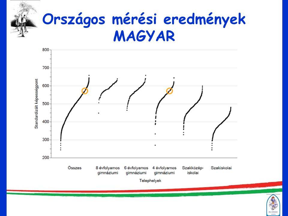 Országos mérési eredmények MATEMATIKA