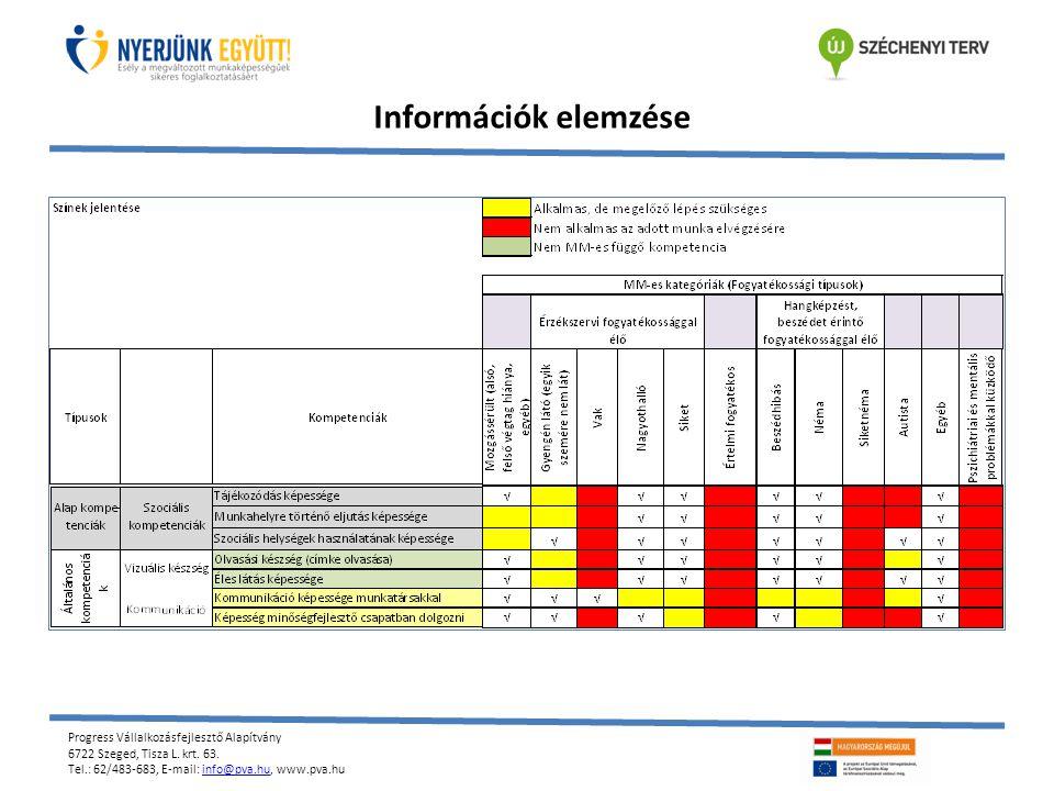 Progress Vállalkozásfejlesztő Alapítvány 6722 Szeged, Tisza L. krt. 63. Tel.: 62/483-683, E-mail: info@pva.hu, www.pva.huinfo@pva.hu Információk elemz