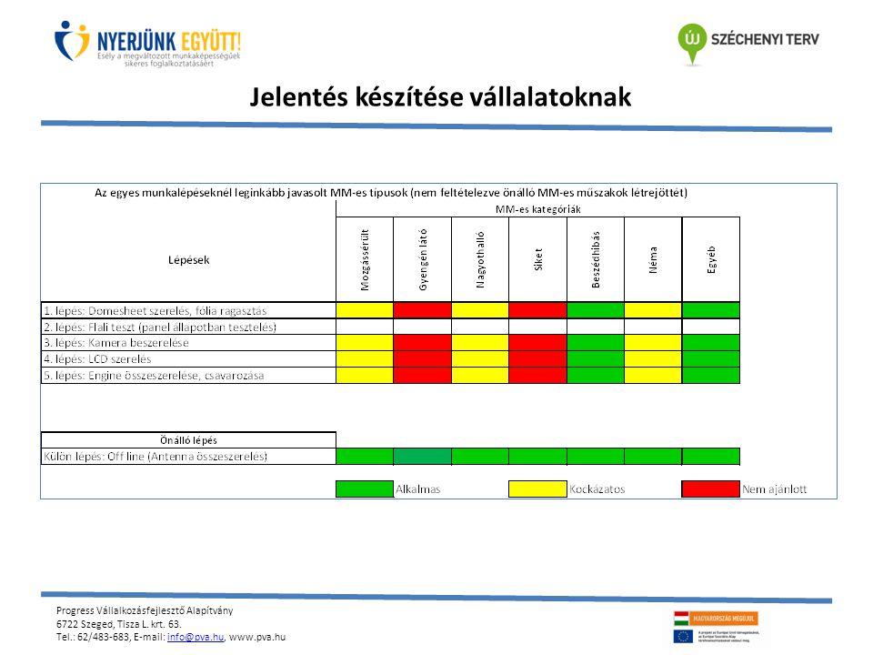 Progress Vállalkozásfejlesztő Alapítvány 6722 Szeged, Tisza L. krt. 63. Tel.: 62/483-683, E-mail: info@pva.hu, www.pva.huinfo@pva.hu Jelentés készítés
